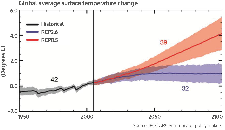 prévision de température du GIEC en fonction des émissions de dioxyde de carbone