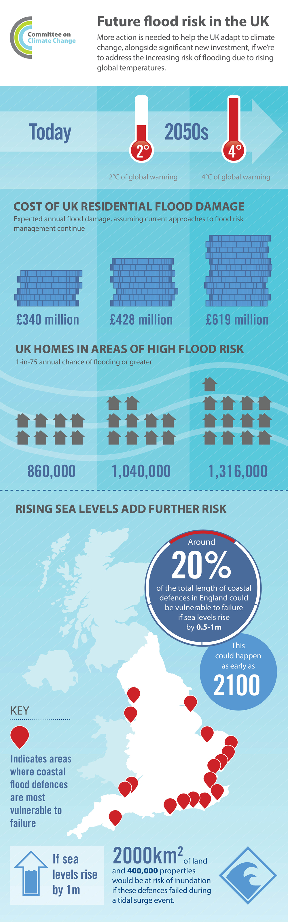 CCC infographic of future flood risk
