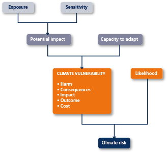 Diagram showing climate vulnerability